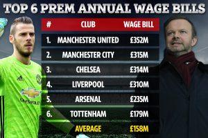 Манчестър Юнайтед дава най-големите заплати в Англия