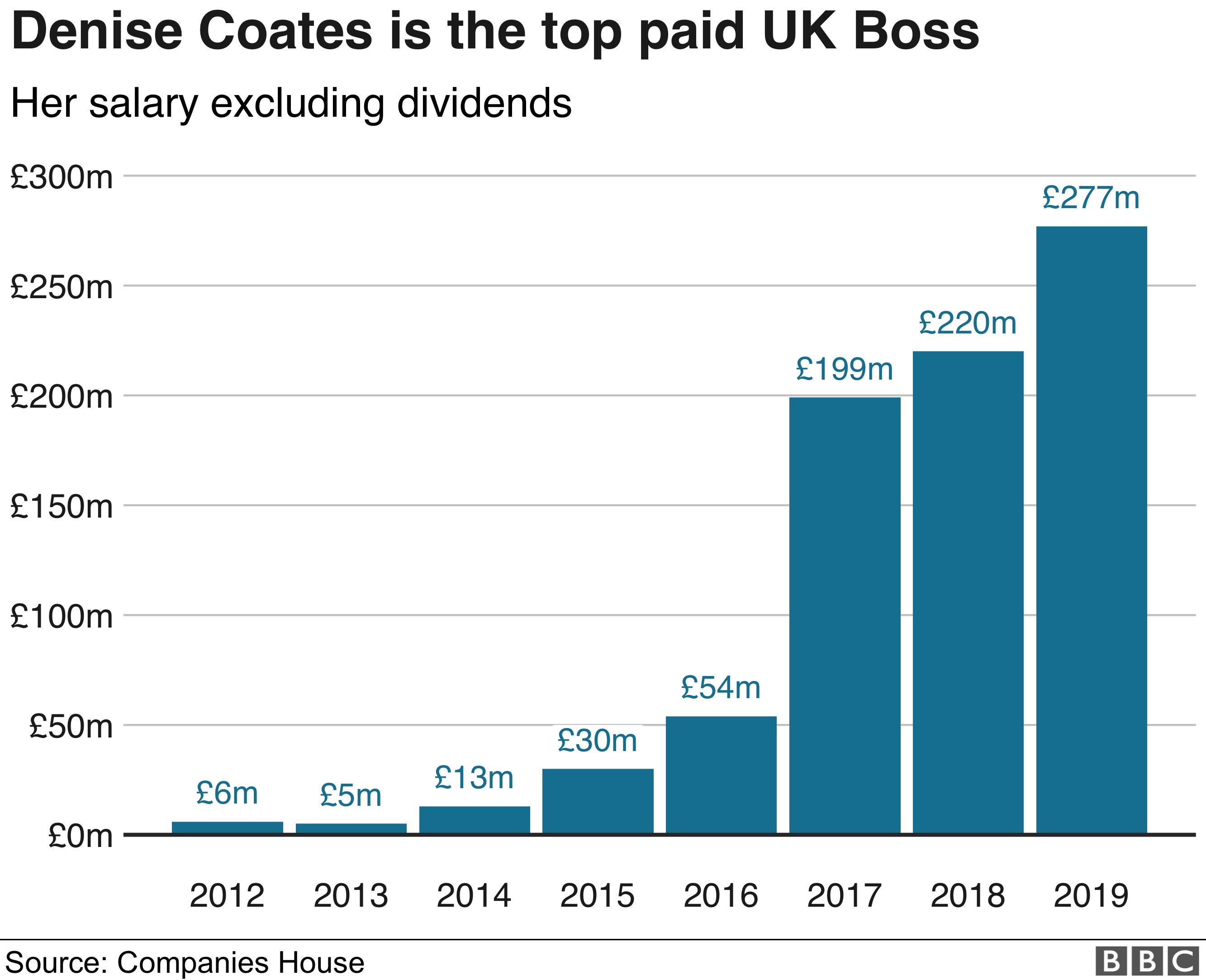 Най-добре платеният шеф във Великобритания удари джакпот от 323 милиона паунда