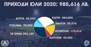 Левски декларира печалба от близо 90 хиляди през юли