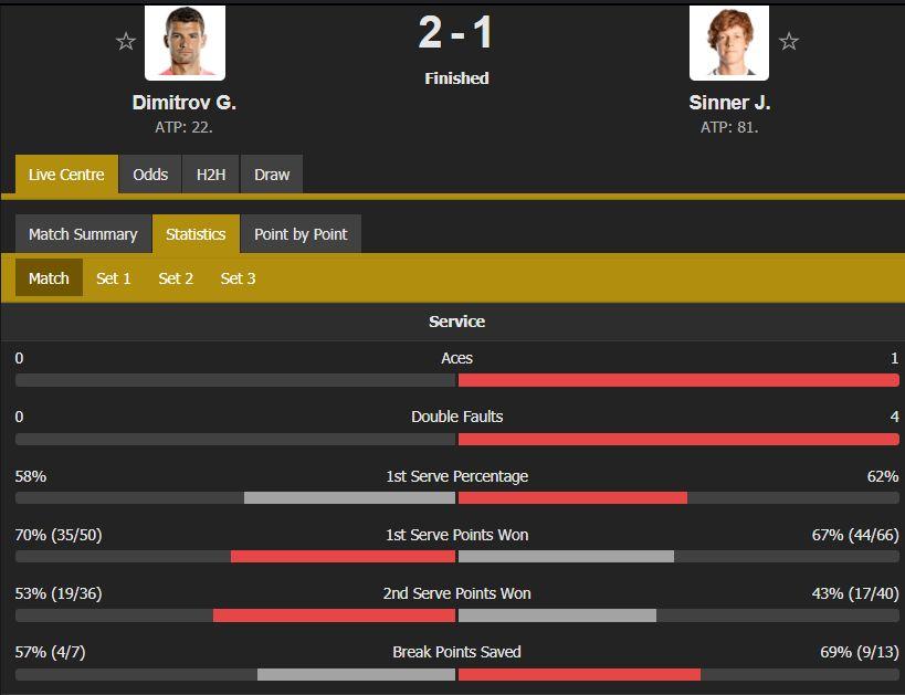 Григор на 1/4-финал в Рим след забележителен обрат 2